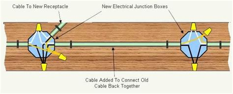 how to install a new electrical outlet box efcaviation