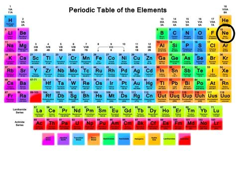where is neon located on the periodic table nonmetal