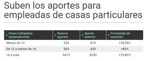 aumento de mes de junio para empleadas domesticas aumento de mes de junio para empleadas domesticas los