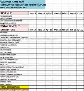 Financial Reporting Templates Excel by Comparative Profit Loss Report Template Free Report