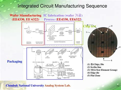 what is integrated circuit manufacturing ppt 반도체 집적회로 설계 powerpoint presentation id 3711452