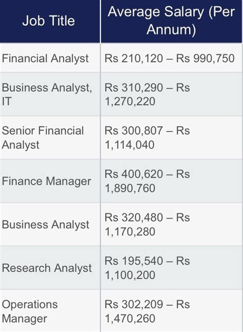 List Of Companies That Pay For Mba In India by How Much Salary Mba Finance In India Per Month Quora