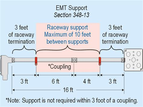 code question strapping emt by couplings electrical
