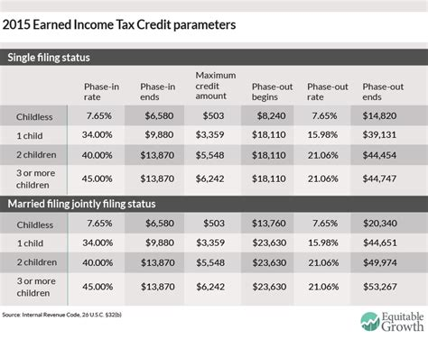 Earned Income Credit Tax Table by The Earned Income Tax Credit Equitable Growth