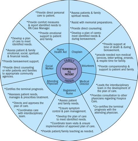circle of grief diagram module 25 working with hospice your community beyond