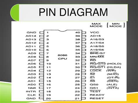 microprocessor 8086 pin diagram pin diagram of 8086 microprocessor