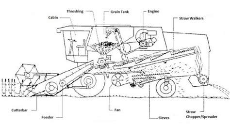combine harvester parts diagram self propelled straw walker combine harvesters function