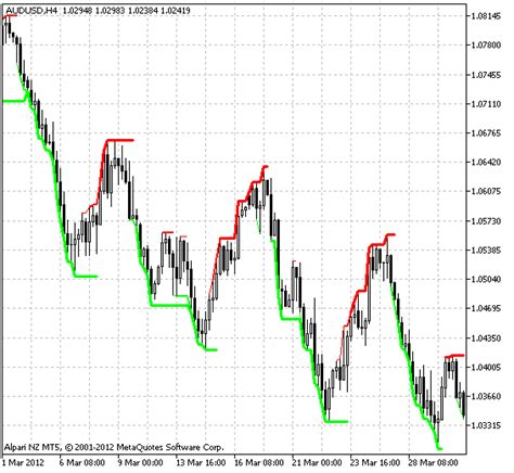 gann swing chart software free download of the gann multi trend indicator by