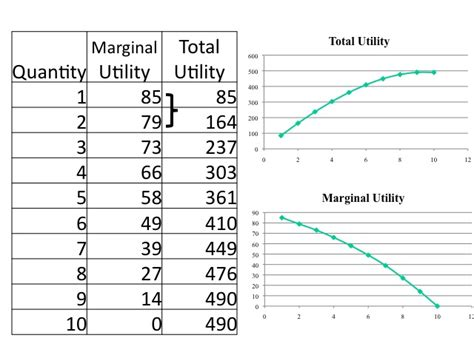 demand and marginal utility with image gallery marginal utility