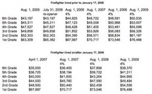 nypd officer salary chart quotes