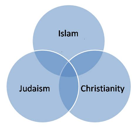 venn diagram of islam christianity and judaism comparison and contrast between christianity and judaism