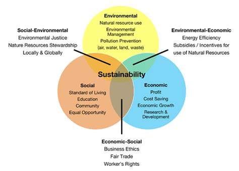 Sustainable Systems And Energy Management At The Regional Level sustainable procurement including equality guidance