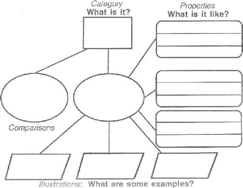 concept pattern organizer meaning 11 best images of concept definition map graphic organizer