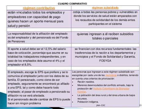 pago de seguridad social 2016 porcentaje seguridad social 2016 colombia porcentaje para