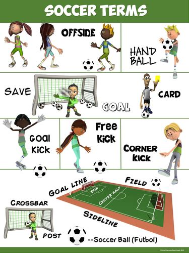 Pe Poster Soccer Terms By Ejpc2222 Teaching Resources