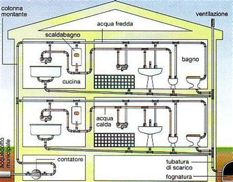 schema impianto idrico appartamento casa impianto idrico