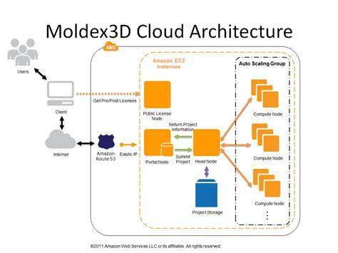 Aws System Architecture Aws Study Coretech System