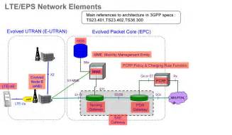 Advanced Home Network Design by Image Gallery Lte Network Topology
