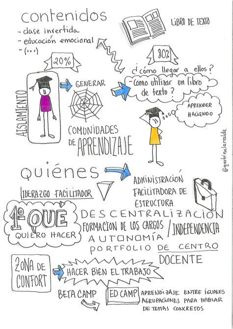 imagenes visual thinking visual thinking en el bbppcita dibujo de mu 241 ecos