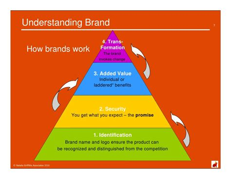 understanding brand and developing a brand key