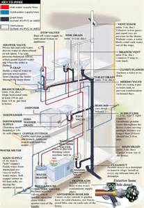 B And K Plumbing by Plumbing And Pipe Diagram How Your