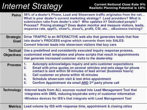 Internet Battle Plan Growing Your Bdc And Internet Sales Department Automotive Bdc Templates