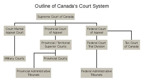 Court System Search File Canada Court System Svg