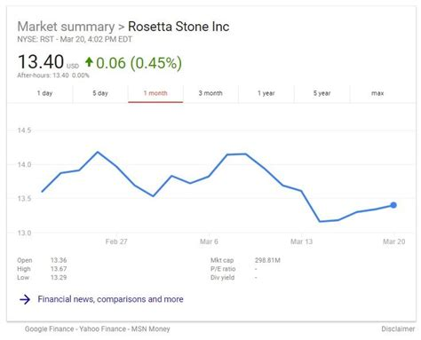 rosetta stone yearly subscription rosetta stone reports net income as pivot to saas model