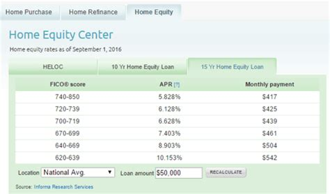 home equity loan rates 2017 guide finding the best