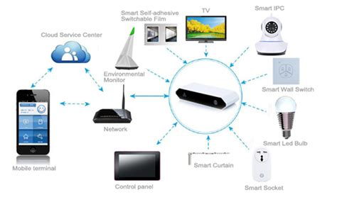 remote wifi zigbee home automation system smart