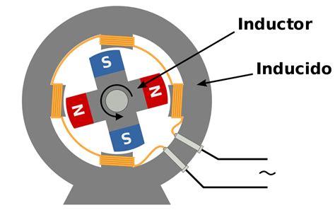 bobinado inductor generador s 237 ncrono la enciclopedia libre