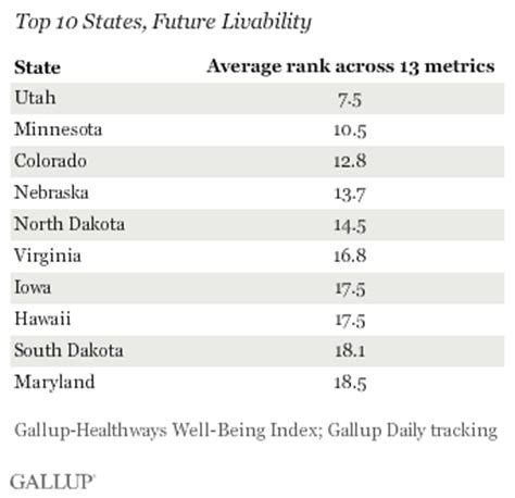 cheap states to live in utah poised to be the best u s state to live in