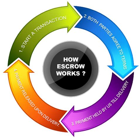 what is escrow on a house what is an escrow account napkin finance has the answer