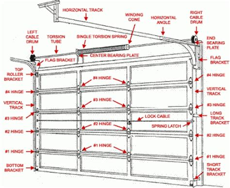 Overhead Door Parts List Garage Astounding Garage Door Parts Design Garage Door Track Kit Inside Door Parts Diagram