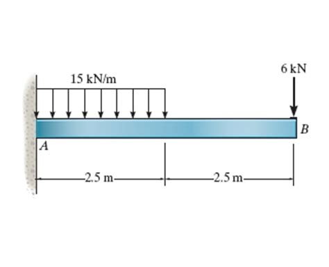 square cross section if the beam has a square cross section of 195mm on