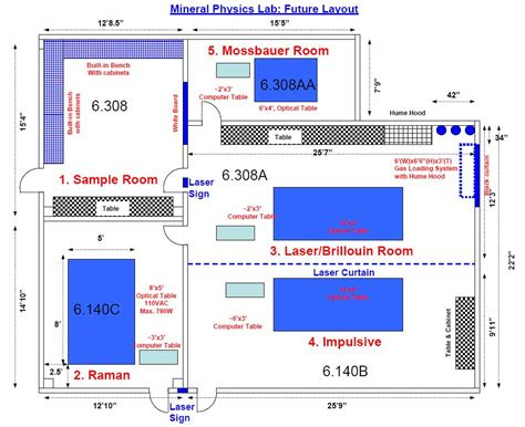 layout design laboratory mineral physics lab professor jung fu lin s research group