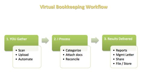 accounting workflow diagram your accounting workflow