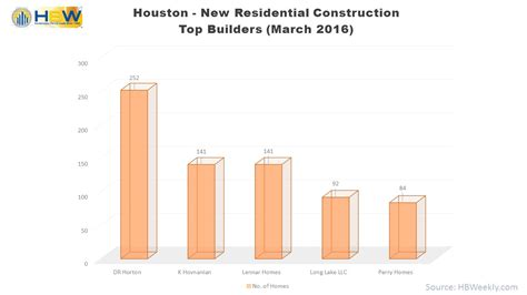 top home builders in houston top home builders march 2016 hbweekly