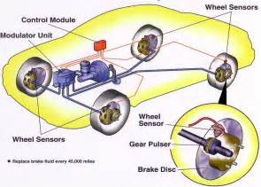 Brake System In Anti Lock Brake System Abs Proton Car Showroom