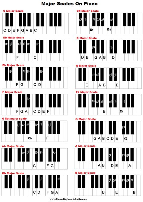 keyboard pattern history learn major scales piano treble clef charts pattern