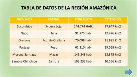 Tabla De Asignacion Presupuesto Para Provincias Del Ecuador | ecuador y sus regiones