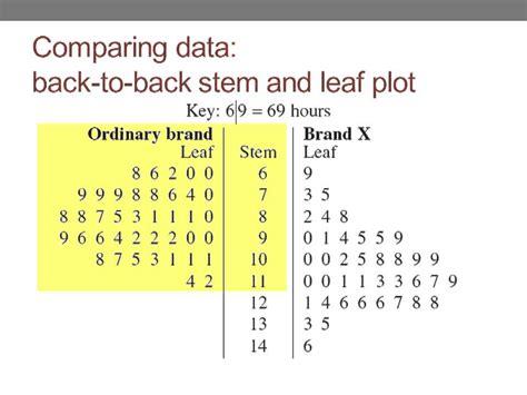 how to make a stem and leaf diagram stem and leaf plot r theleaf co