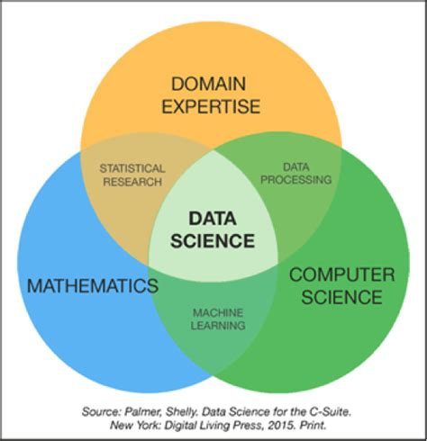 new advances in statistics and data science icsa book series in statistics books ch 2 data science statistics vs machine learning