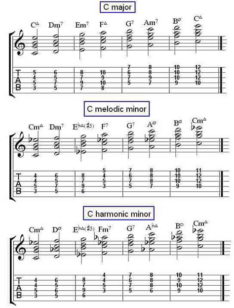 chord jazz guitar tutorial jazz guitar chord charts series chords from 3 scales