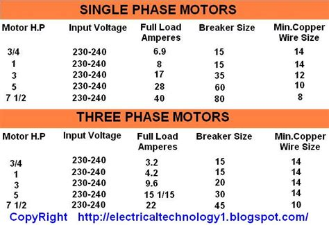 motor circuit breaker sizing calculator motor h p input voltages load current breaker size