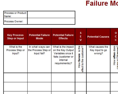 failure mode and effect analysis fmea tool