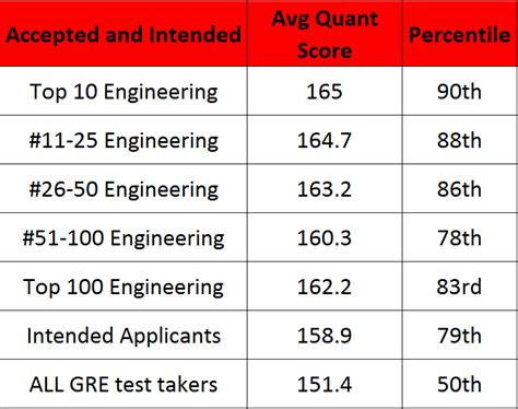Average Gre Scores By Program Ranking Mba by Gre Scores The Bad And Power Punch Club