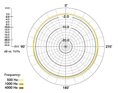 variables dynamic pattern rode k2 valve studio condenser mic ln54654 scan uk