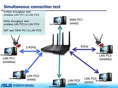 test connection asus rt ac87u rt ac87r the best 802 11ac router edge up