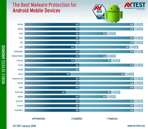 virus protection android the best antivirus apps for android